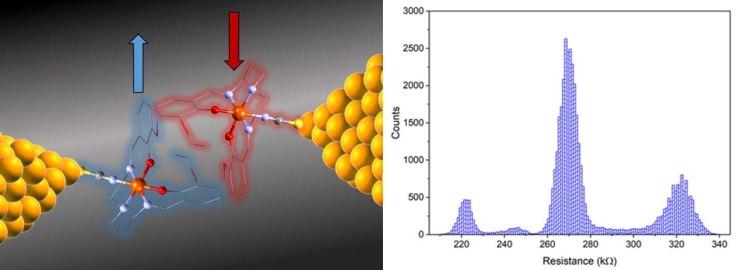 Single Molecule SCO Switch